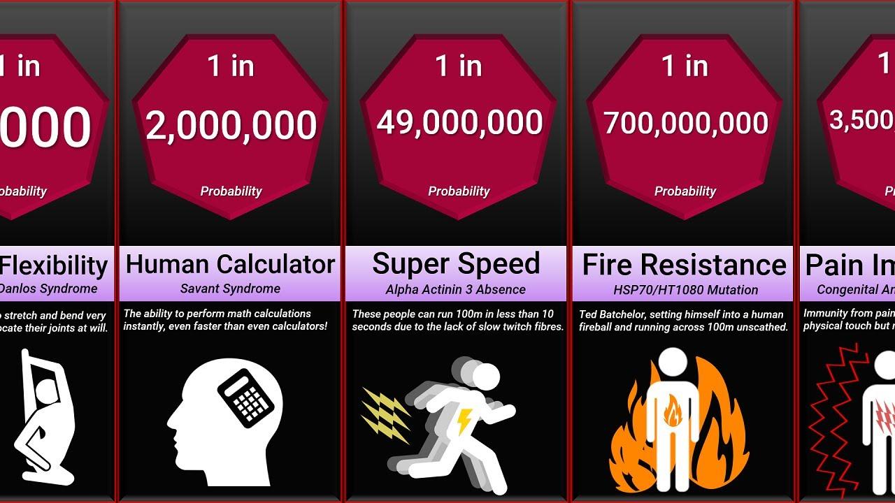Probability Comparison: Rarest Superpower Mutations