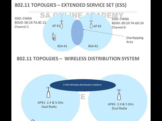 IEEE 802.11/WLAN TOPOLOGIES or SERVICE SETS (BSS,ESS,IBSS,MBSS,QBSS) - DAY17