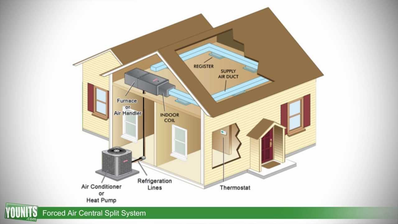 maxresdefault how forced air central split systems work younits com [hd] youtube how central air conditioning works diagram at mifinder.co