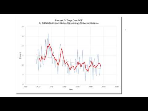 Very High Probability Of Fraud By Government Climate Scientists