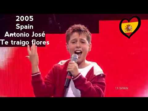 JESC-all 2 Places(2003-2018)