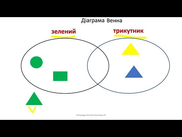 1 клас. Математика. Діаграми Венна. Істинні та хибні висловлювання