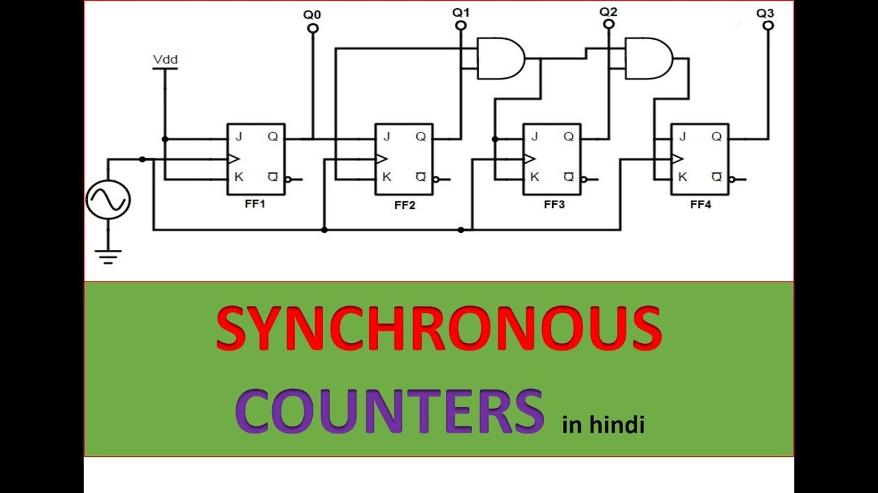 6f07def5527f66 SYNCHRONOUS COUNTERS DETAILED EXPLANATION IN HINDI - YouTube