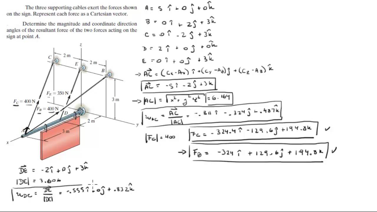 Find the Cartesian Vector form of the three forces on the sign and the  resultant force