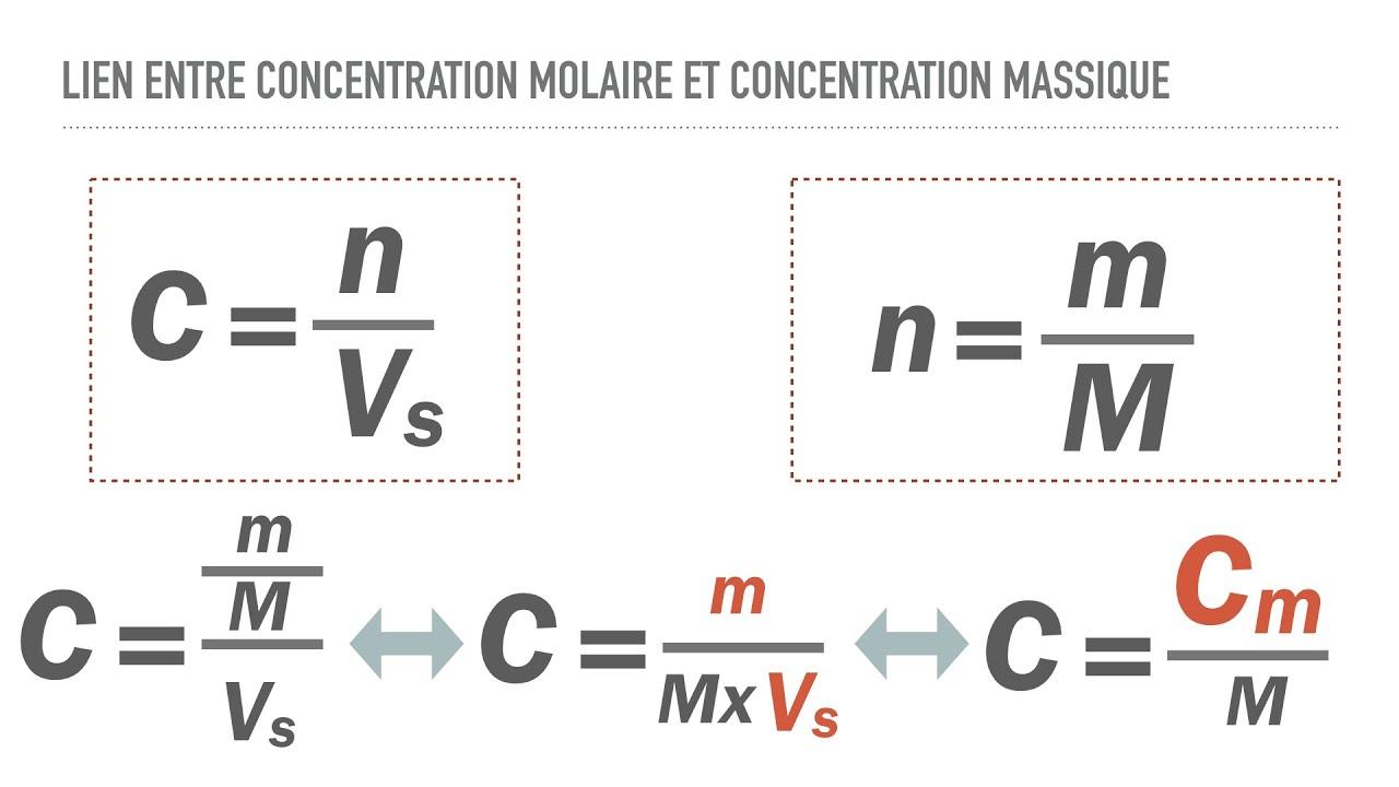 Lien entre concentration molaire et concentration massique