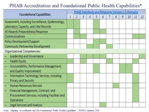 10.20.16 Webinar | Accreditation & Multi-Sector Contributions to Population Health Activities