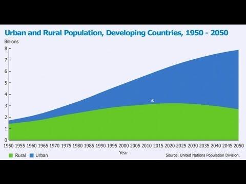 Distilled Demographics: Urbanization