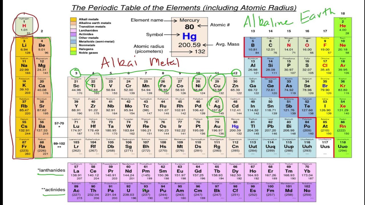 Periodic table groups youtube gamestrikefo Image collections