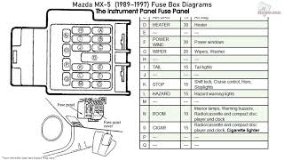 mazda mx-5 (1989-1997) fuse box diagrams - youtube  youtube