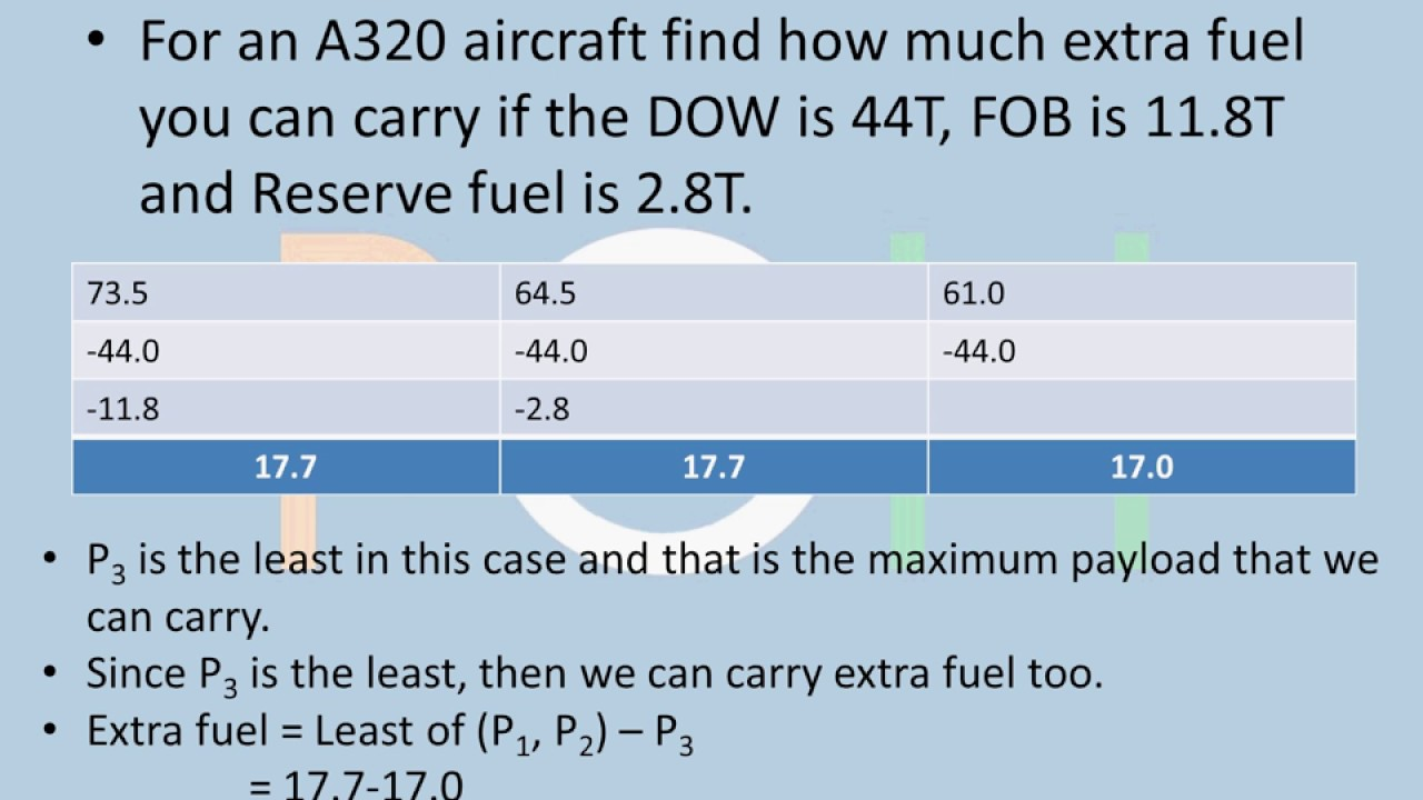 A320 - Payload Calculations