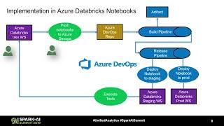 DevOps للتطبيقات في أزور Databricks خلق التكامل المستمر خطوط الأنابيب على أزور النقيب