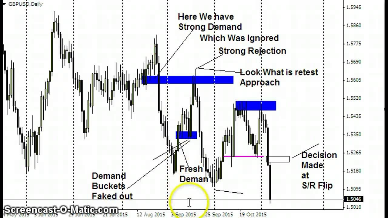 Trading without indicators