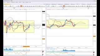 Ichimoku trading - Scalping du DAX en direct