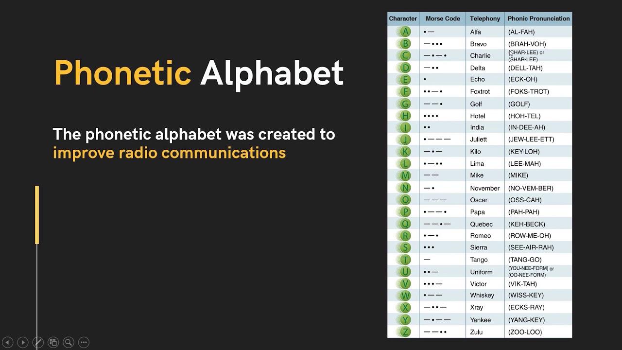 Aviation Phonetic Alphabet Learn Radio Communication Basics For Pilots Youtube