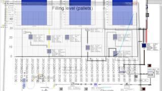 TECNOMATIX - PLANT SIMULATION Przemysł Spożywczy