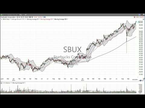 What do Disney $DIS and Starbucks $SBUX have in common? (October 13, 2015) - Stock Market Mentor