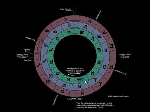 sidereal astrology vs vedic astrology
