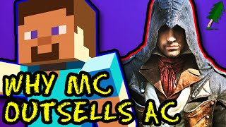 Why Minecraft Outsells Assassin's Creed (And Every Other AAA Game) | The Truth...Maybe
