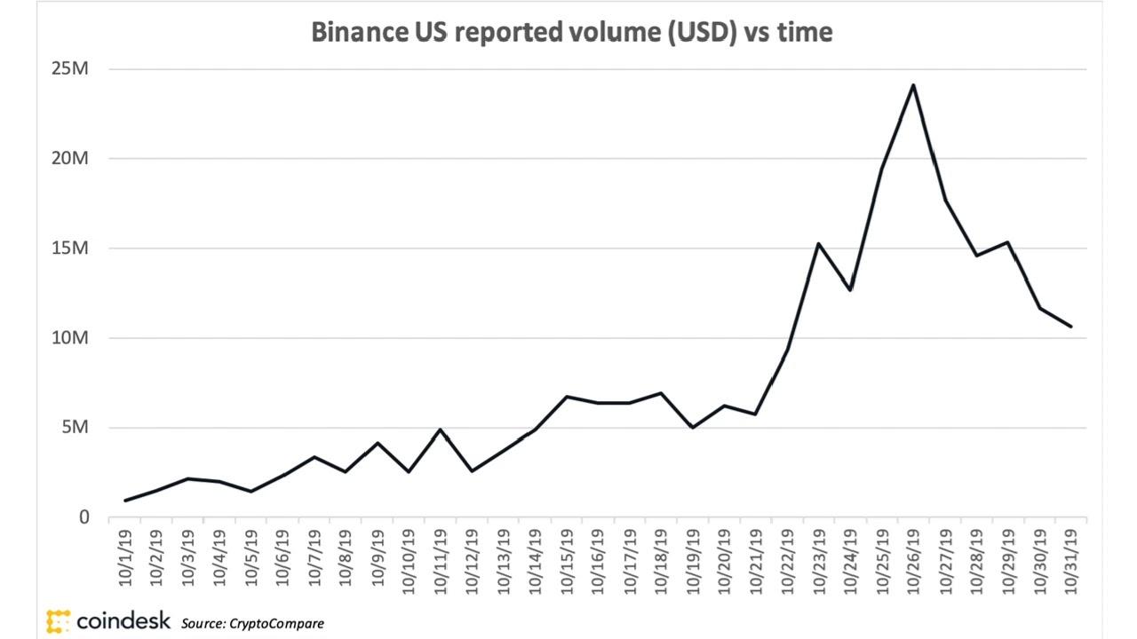coindesk bitcoin exchange