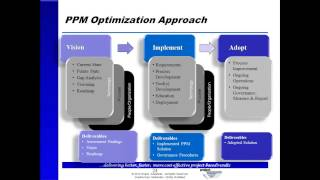 Optimizing Portfolio Management: Integrating Portfolio Process with Microsoft Project Server 2010