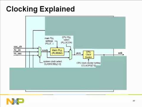 NXP: Keil MCB Evaluation Boards for NXP LPC1700    | element14