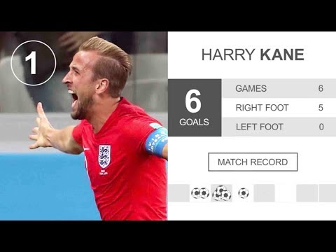 England's Harry Kane claiming the title of the World Cup Golden Boot