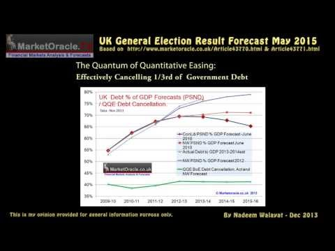 UK General Election Results Forecast May 2015 - Conservative Win
