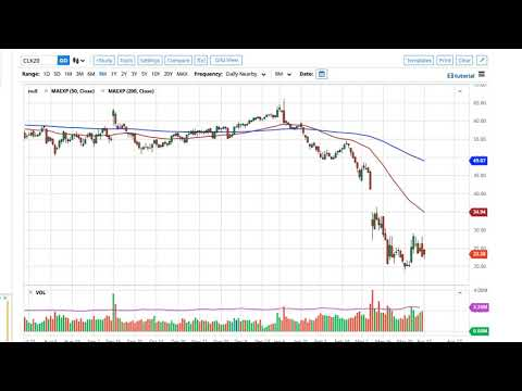 oil-technical-analysis-for-april-14,-2020-by-fxempire