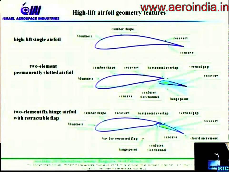 Wing design airfoils Custom paper Sample - September 2019
