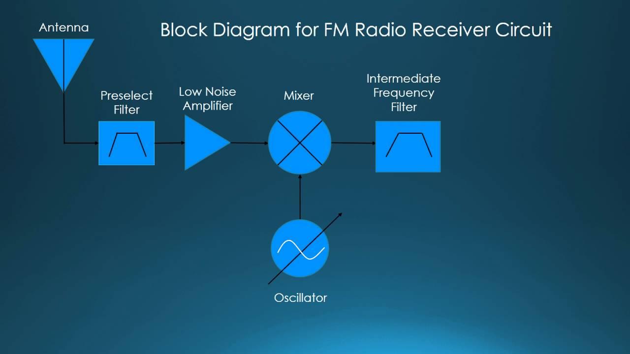 Fm Radio Receiver Circuit Youtube Basic Block Diagram