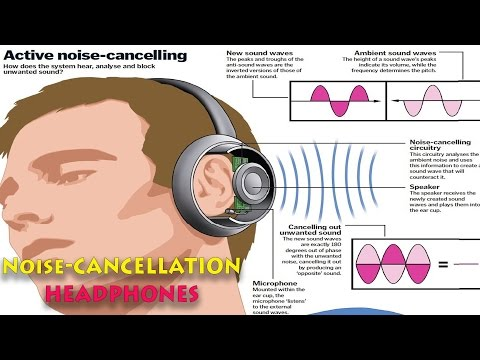Explaned Noise Cancellation Headphones: Active & Passive
