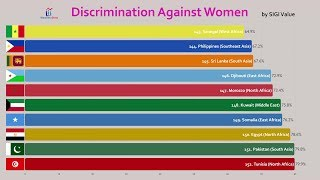 All Countries Compared by Discrimination Against Women (2019)