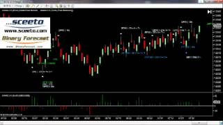 Binary Options Call - Put - Daily report 8th August Forex Euro USD 6E Futures