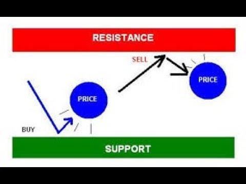 care este riscul de tranzacționare a opțiunilor