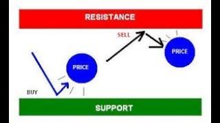 susține rezistența în opțiuni binare)