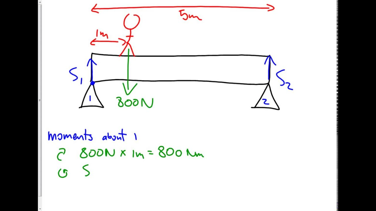 bridge support forces moments [ 1280 x 720 Pixel ]
