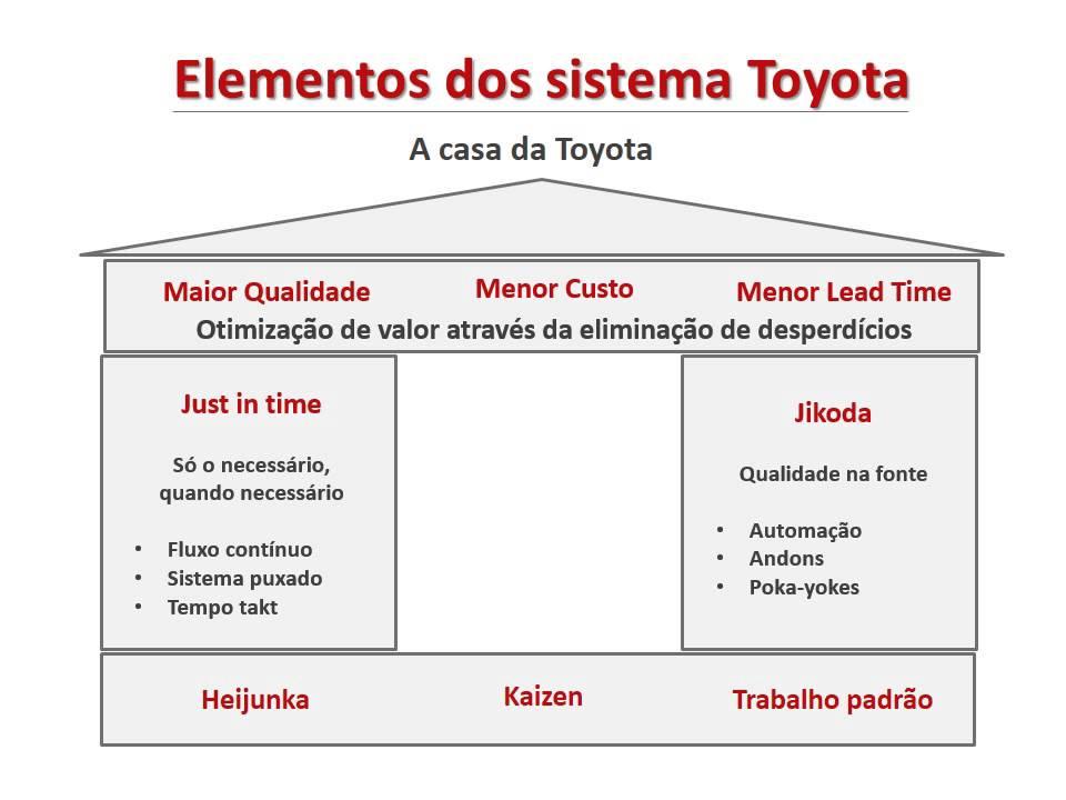 Sistema Toyota De Produ 231 227 O Youtube