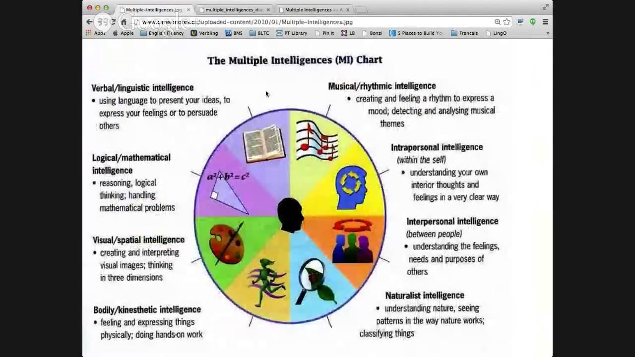 Verbling english conversation class multiple intelligences verbling english conversation class multiple intelligences nvjuhfo Choice Image