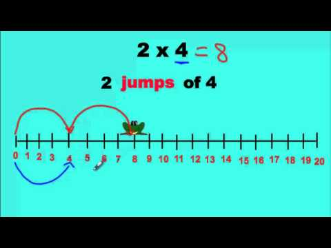 Multiplying With a Number Line