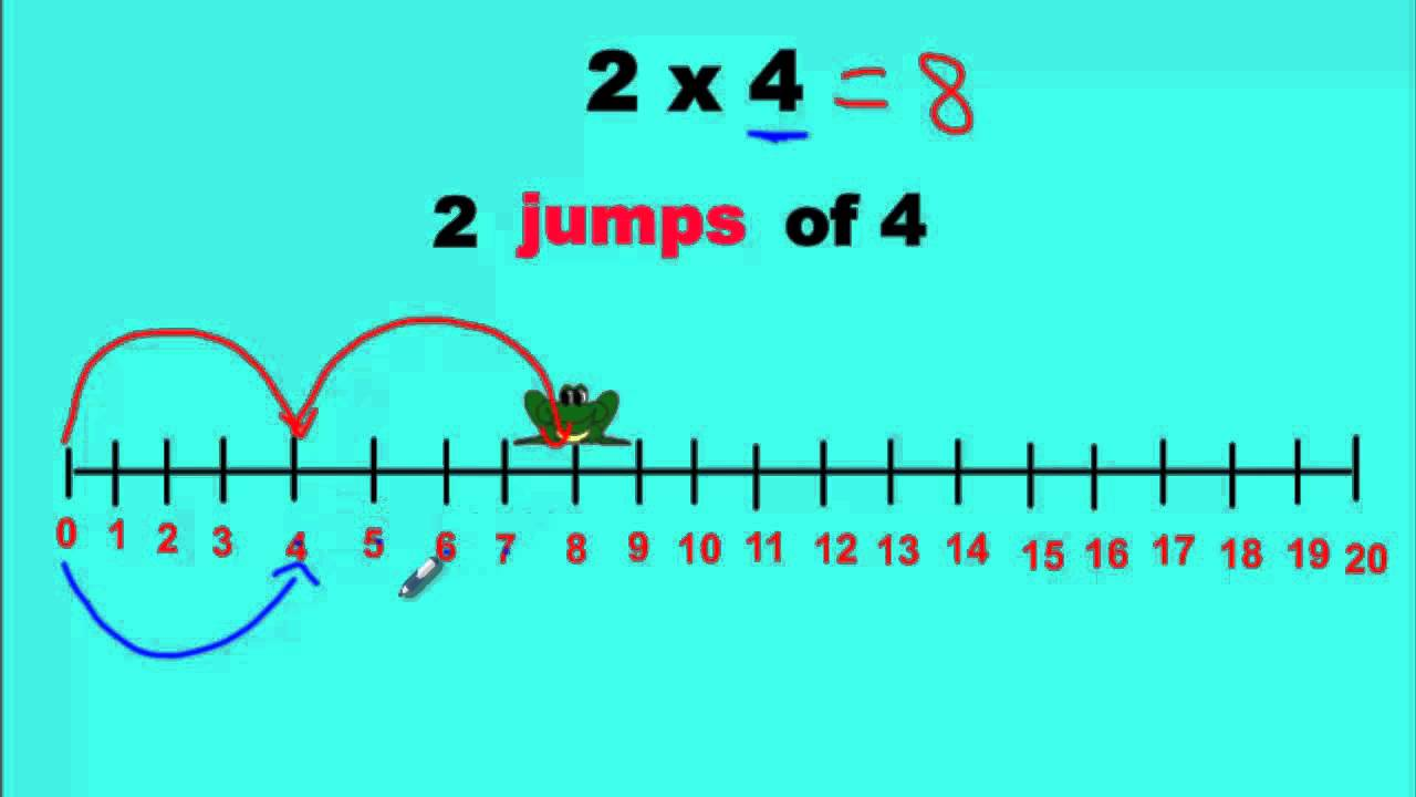 small resolution of Multiplying With a Number Line - YouTube