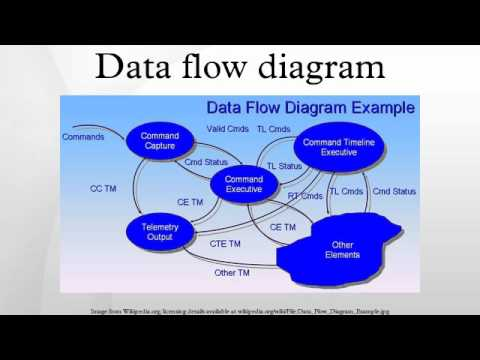 Data Flow Diagram Youtube