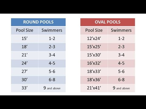 Choosing a pool size essential above ground pool buyers - How to calculate swimming pool volume ...