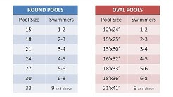 Choosing a Pool Size:  Essential Above Ground Pool Buyers Guide