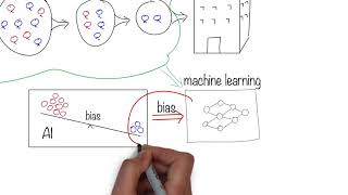 Bias in AI is a Problem