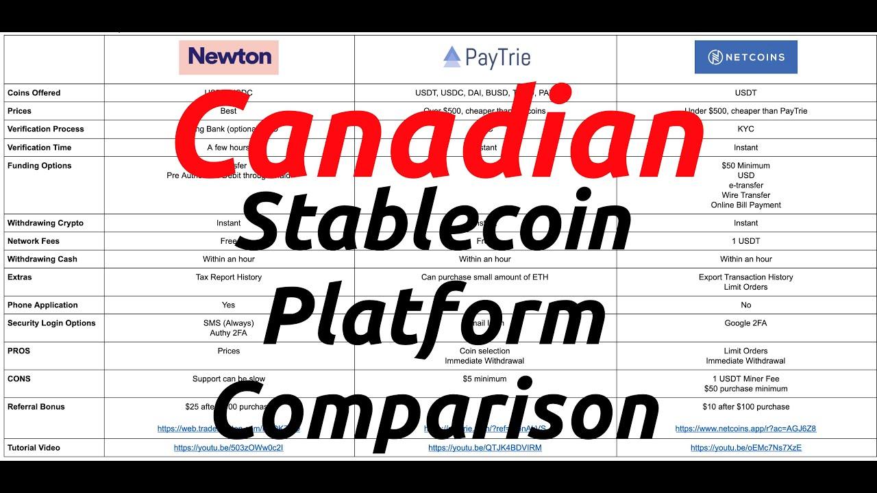 Canadian Stablecoin Platform Comparison