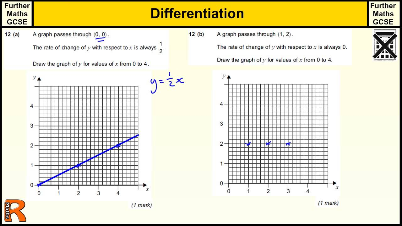 Differentiation GCSE Further Maths revision Exam paper practice ...