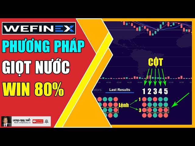 Wefinex - Phương Pháp Giọt Nước Mới Tỷ Lệ Win Cao 🔴 Lương Minh Triết