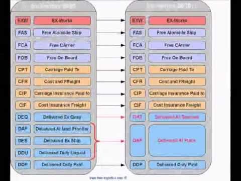 INCOTERMS: DEFINICION Y CAMBIOS ENTRE 2000 Y 2010 - YouTube