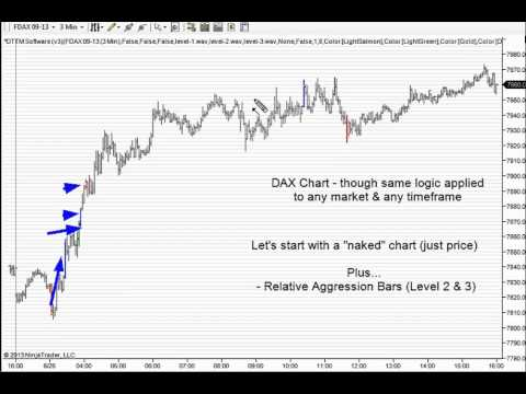 Learn to Daytrade - German Dax Stock Index Day Trading - chart, piece by piece analysis