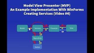 نموذج عرض مقدم (MVP) مثال - #4 وخلق طبقة الخدمة